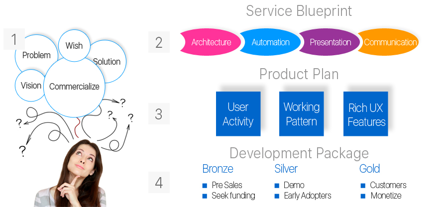 Flexible engagement options empower visi our 4 step approach delivers a service blueprint that is leveraged by engineering team product and project managers for ensuring high quality development malvernweather Images